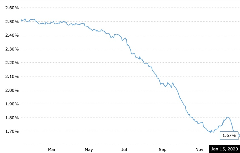 Chart displaying current 1 month LIBOR rate as of January 15, 2020.