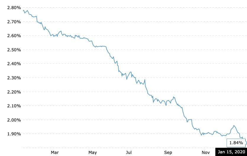 Chart displaying current 3 month LIBOR rate as of January 15, 2020.