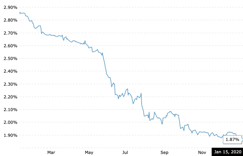 Chart displaying current 6 month LIBOR rate as of January 15, 2020.