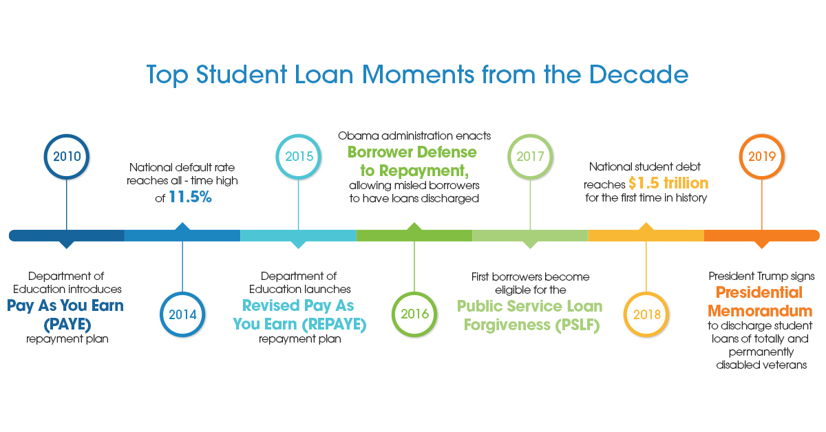 timeline of top student loan moments from the 2010s decade