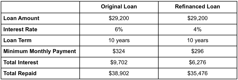 chart showing the difference between refinances student loan and original loan