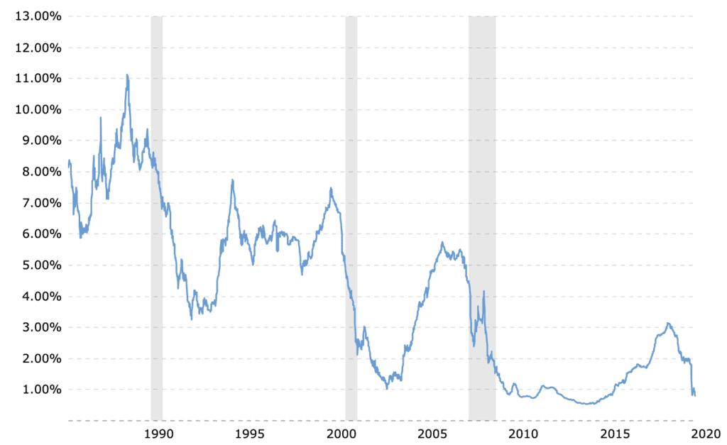 Chart of 1 Year LIBOR May 2020