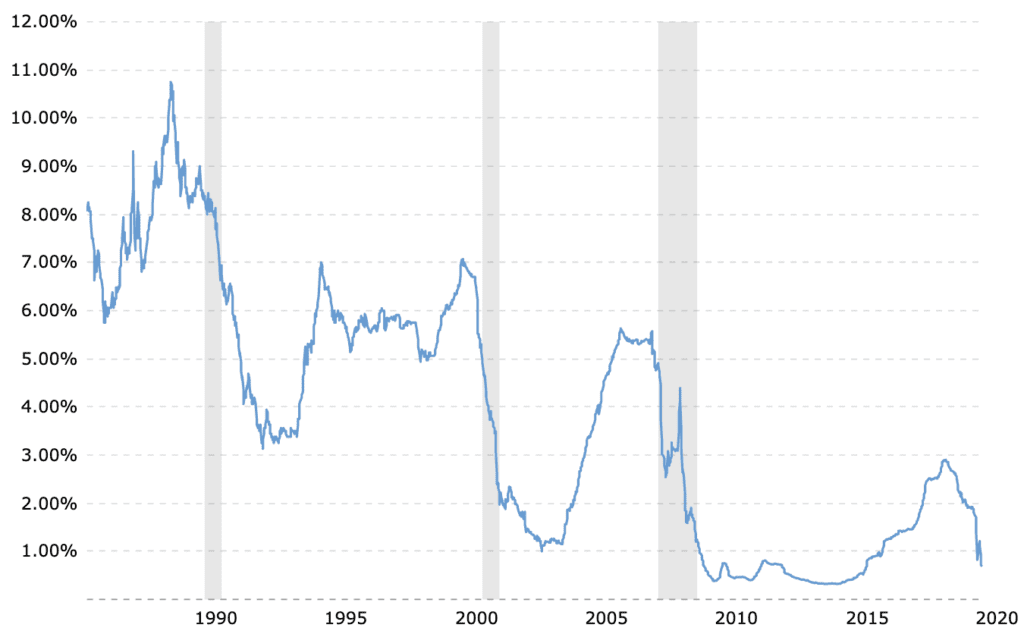 Chart of 6 Month LIBOR May 2020