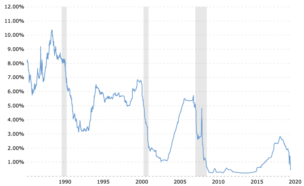 Chart of 3 Month LIBOR for May 2020