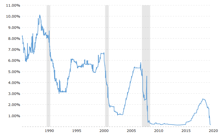 Chart Showing Current 1 Month LIBOR Rate – June 2020
