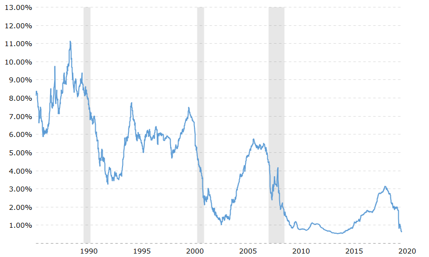 Chart displaying Current 1 Year LIBOR Rate – June 2020