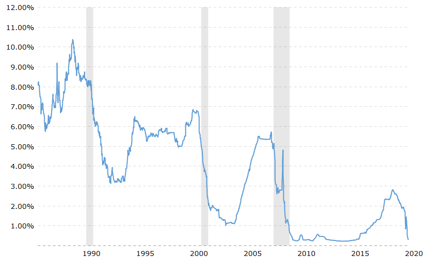 Chart displaying Current 3 Month LIBOR Rate – June 2020