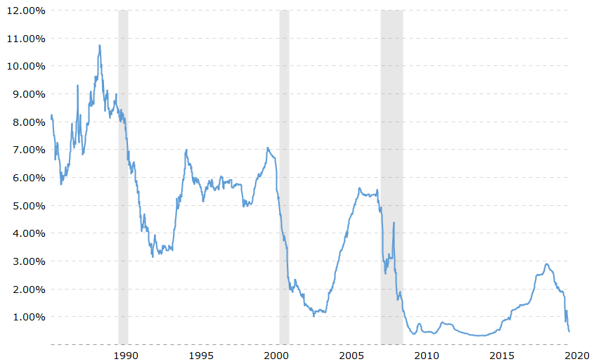 Chart displaying Current 6 Month LIBOR Rate – June 2020
