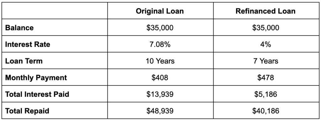 Chart displaying the repayment examples for an original loan and refinanced loan, showing monthly payments, total interest paid, and total repaid.