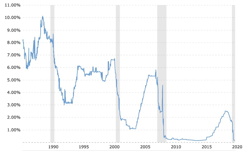 Chart Showing Current 1 Month LIBOR Rate for July 2020