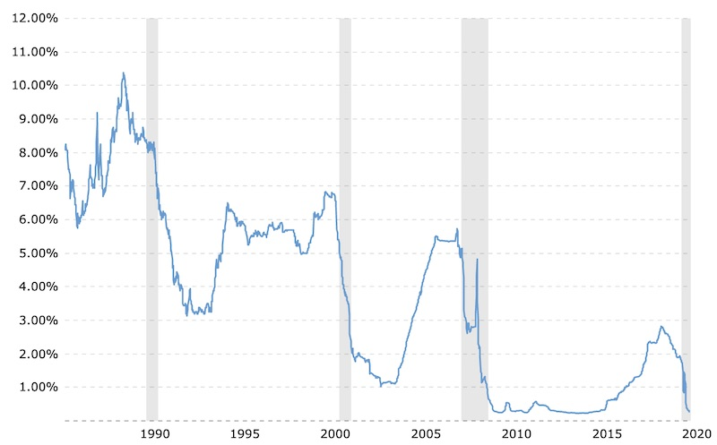 Chart Showing Current 3 Month LIBOR Rate for July 2020