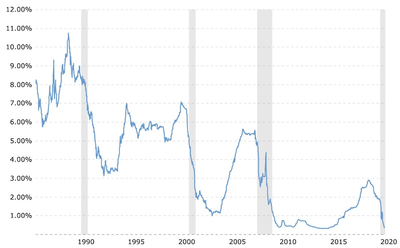 Chart Showing Current 6 Month LIBOR Rate for July 2020