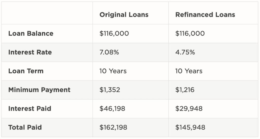 chart displaying original vs. refinanced loan