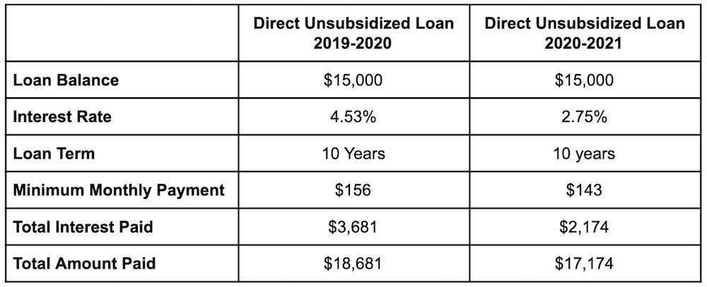 Direct Unsubsidized Loan Comparison Chart for 2019 vs. 2020