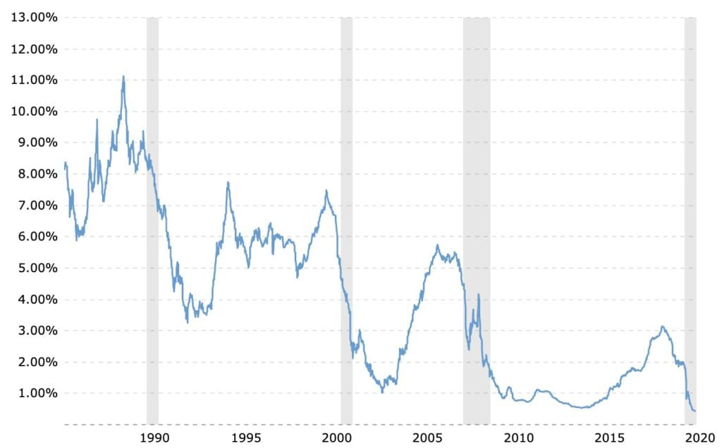 Chart Showing Current 1 Year LIBOR Rate for September 2020