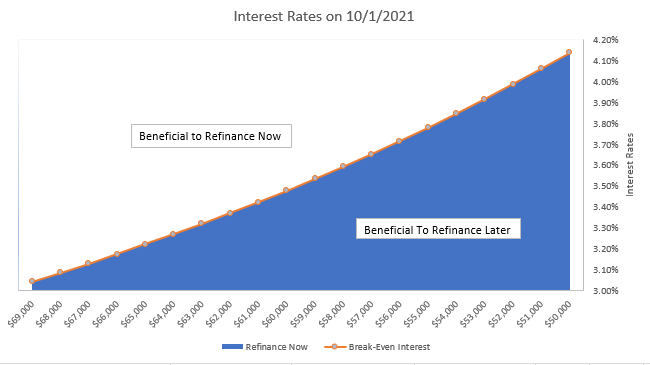 Chart displaying cost benefits of refinancing before or after administrative forbearance
